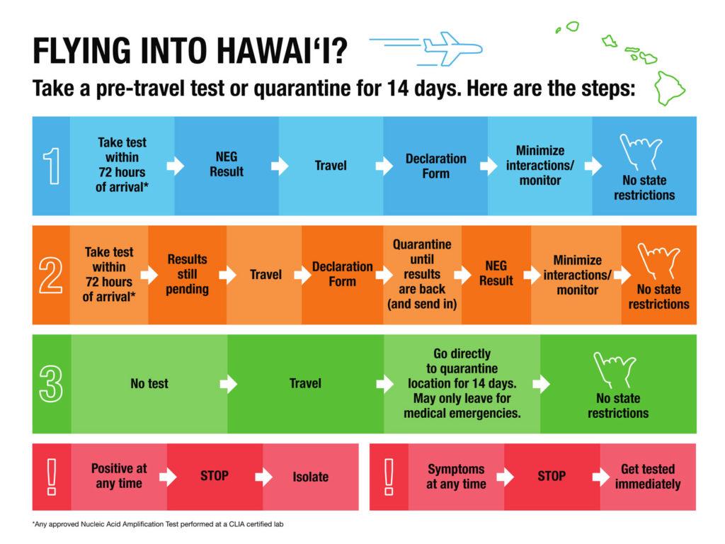 State of Hawaii Pre-Travel - Test or Quarantine-Flowchart